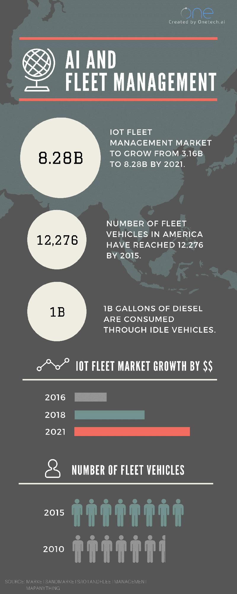 fleet-Infographic